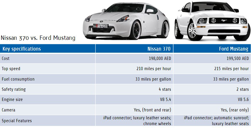 Table 04: Nissan 370 vs. Ford Mustang