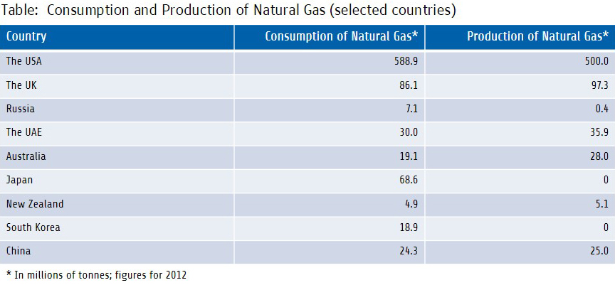 Table: Consumption and Production of Natural Gas