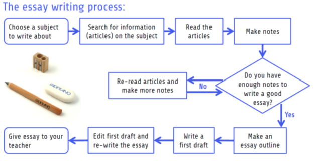 essay flowchart Here you can find information on how to write an essay outline aldo you can get help at professays essay outline help team.