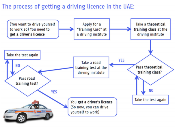Process How To Get A Driving Licence Aquascript