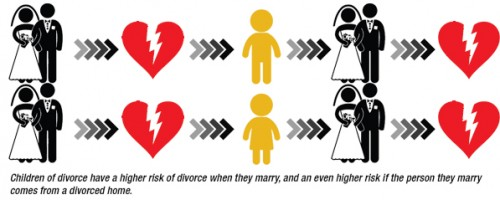 cause and effect divorce