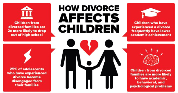 Divorce and children term papers