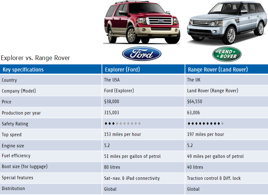 comparison contrast essay on cars