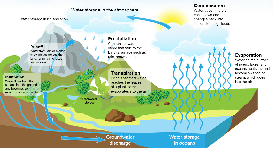 water resources aquascript water resources the water cycle
