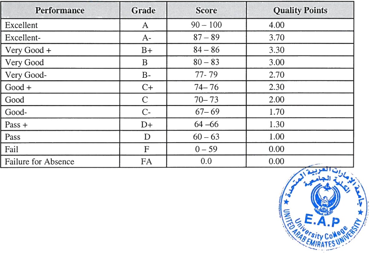 GPA, percentages & letter grades